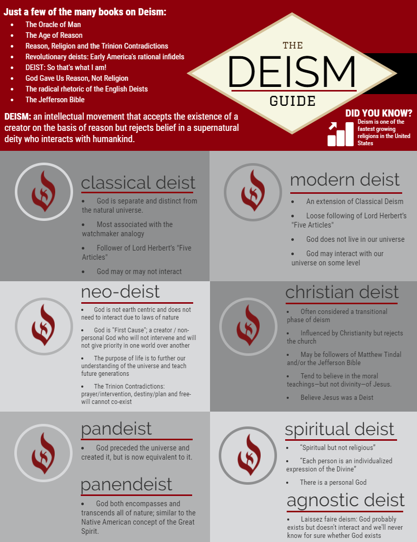 Different Types Of Deism: A General Outline